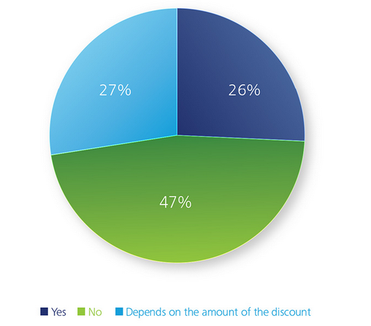Percentage of those who would allow driving to be tracked via mobile device. Source: Deloitte.