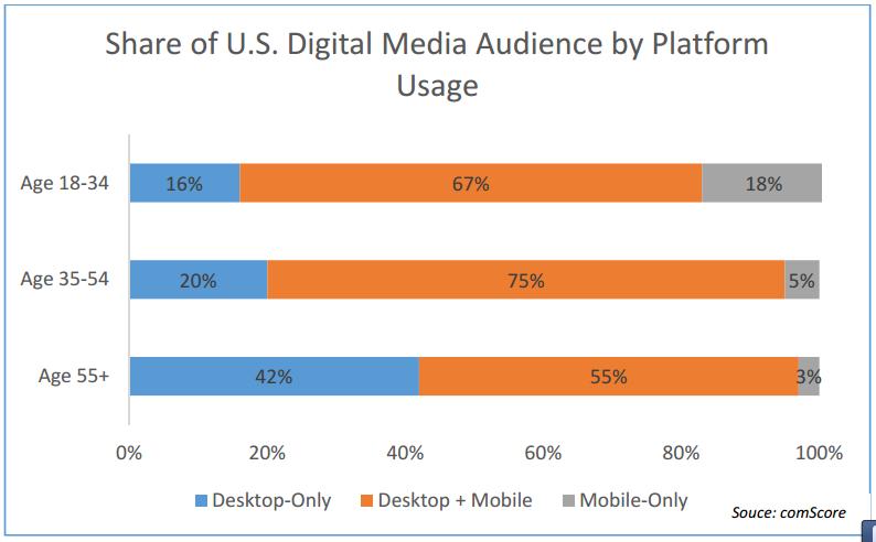 Digital Generation: NotonlydoahigherpercentageofMillennialsownsmartphonesthananyothergeneration,3 but18% aremobile‐onlyInternetusersversusjust5%ofGenerationXand3%ofBabyBoomers.