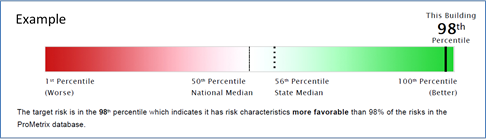 Example of Verisk's Relative Hazard Percentile score.