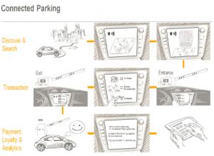 Illustration of SVN-powered parking service transaction. Source: SAP.