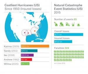 Natural catastrophe events in U.S. Source: Munich Re.