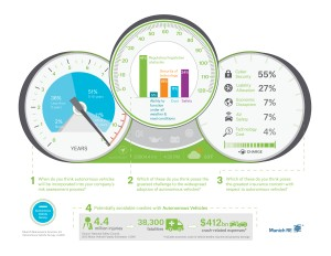 Munich Re AV infographic. Click to enlarge.
