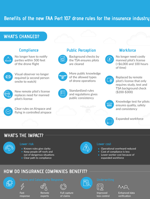 Why the FAA's Part 107 drone rules are good for the insurance industry-07182016