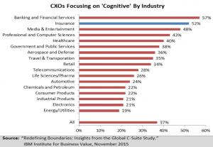 cognitive by industry CXOs
