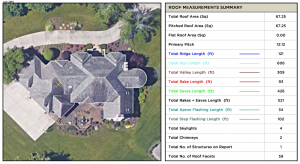 Example of a SkyMeasure report summary. Source: CoreLogic.