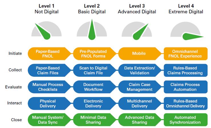 Kofax Process Maturity Chart Darren Collins